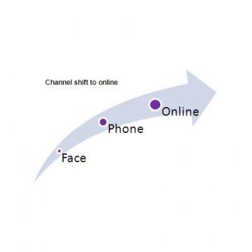 Pacchetto dinamico e vendita online